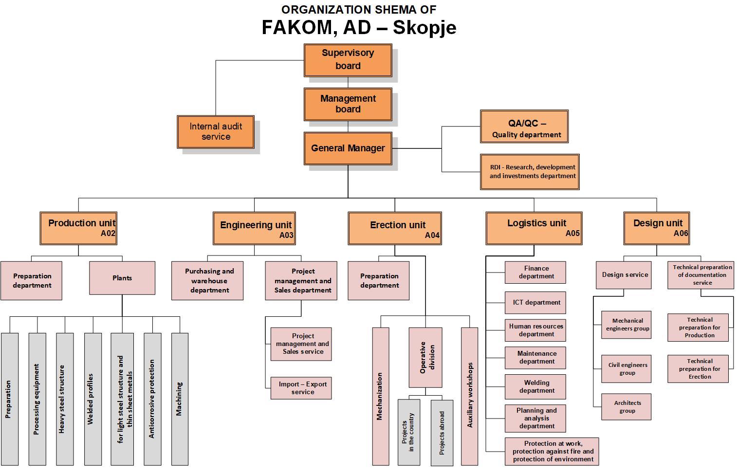 ORGANIZATION SHEMA OF FAKOM, AD – Skopje